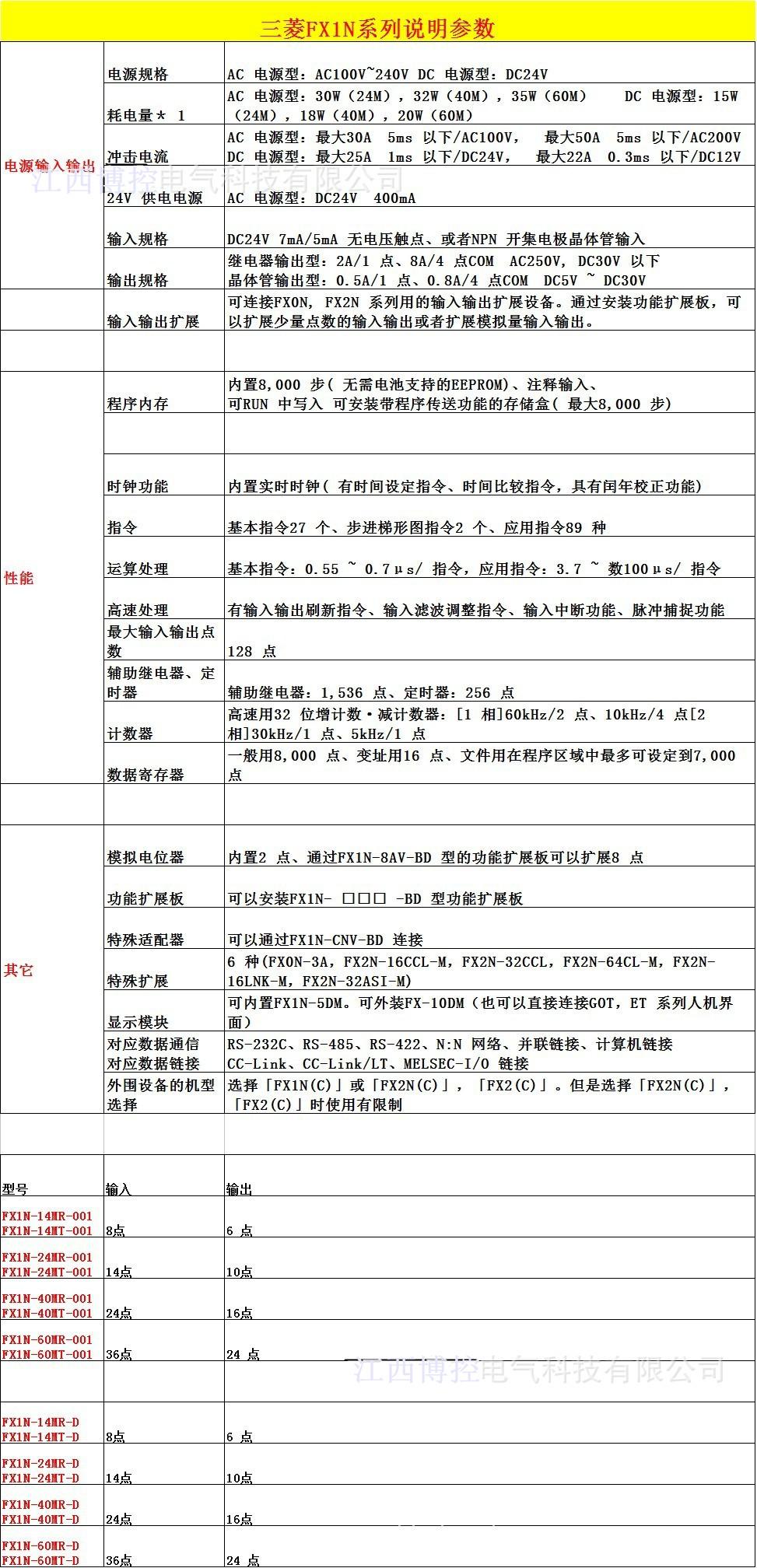 三菱plc(fx1n系列)